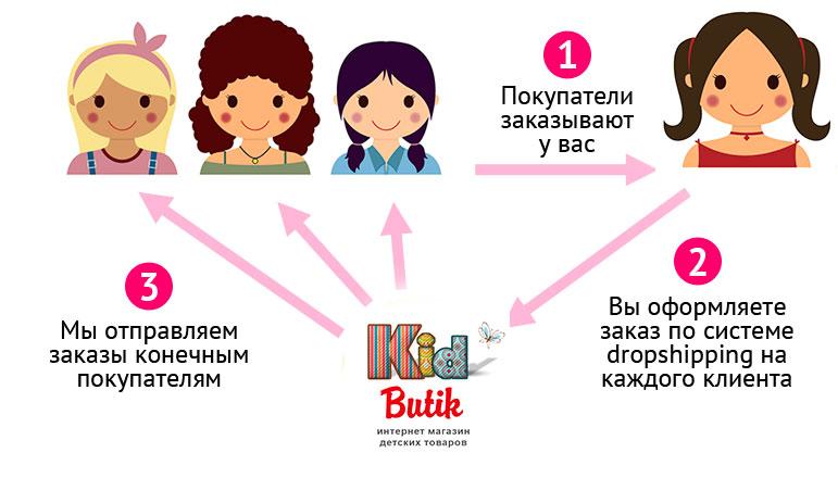 8fc5c27e6ab9f4 Выгодные условия сотрудничества с KidButik по системе дропшиппинг